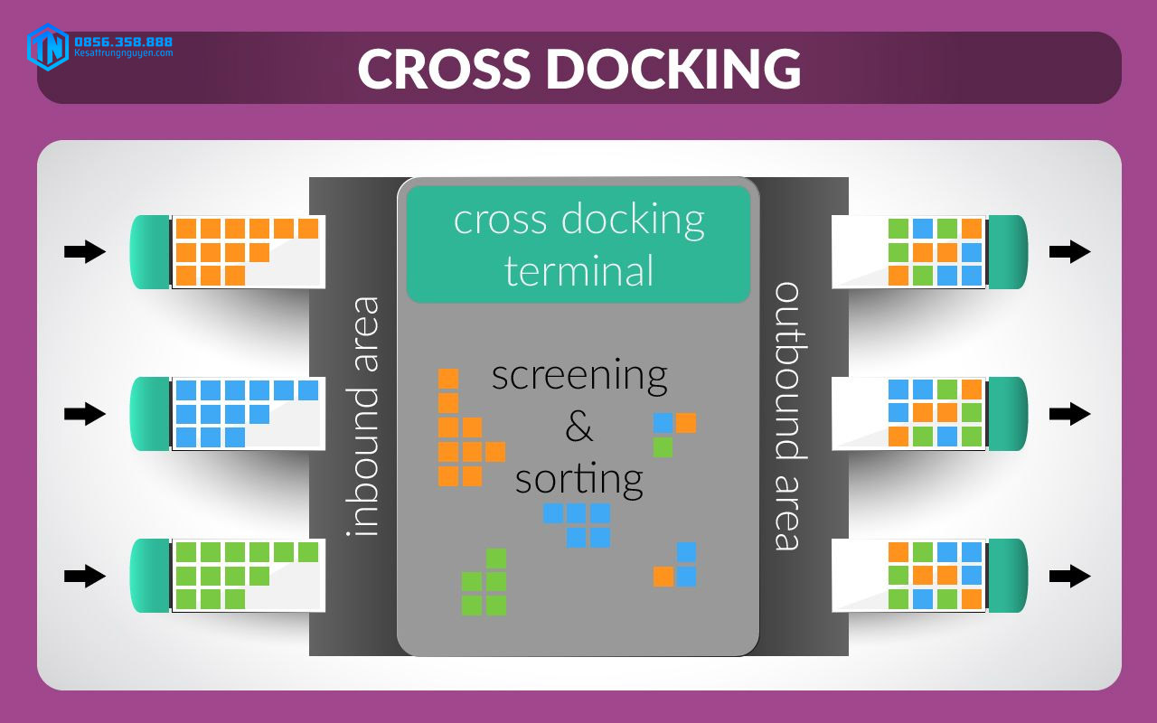 Khái niệm cross docking